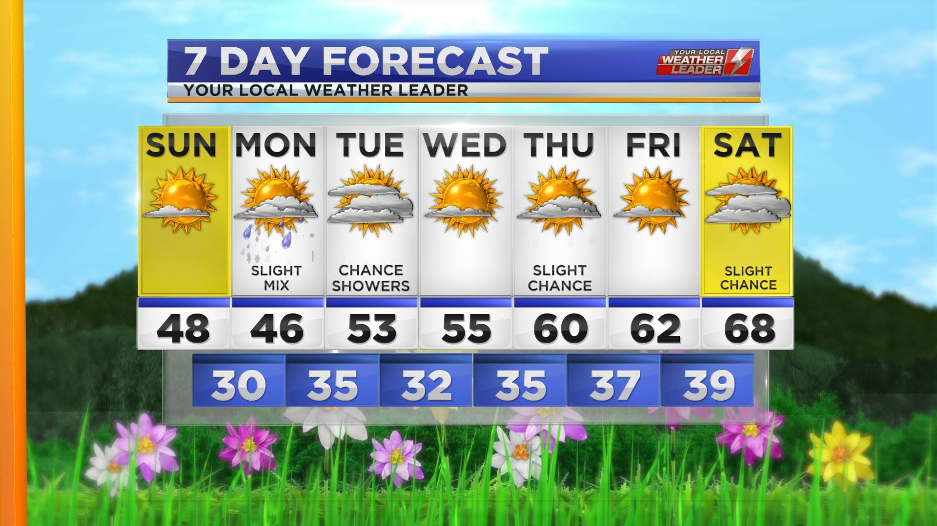 Your 7-day Forecast for Sunday 08 April 2018