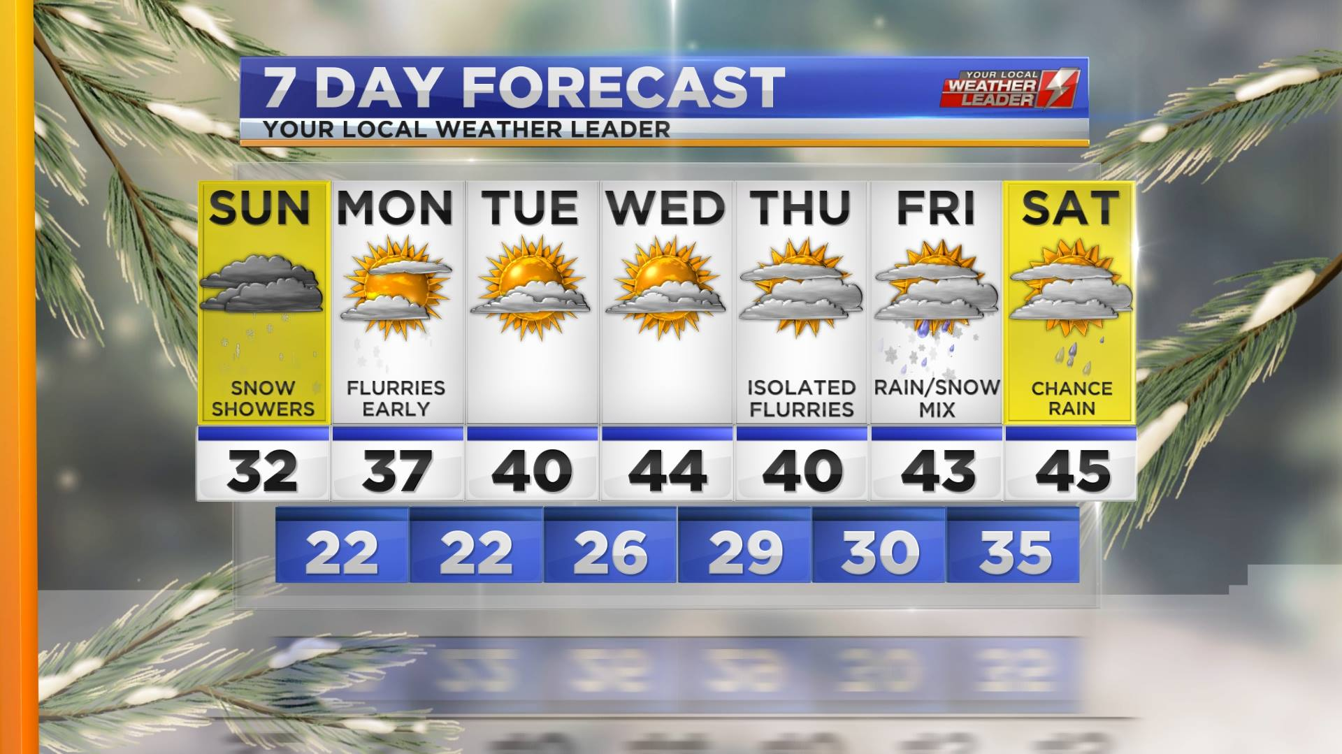 Your 7-day Forecast for Sunday 13 January 2019