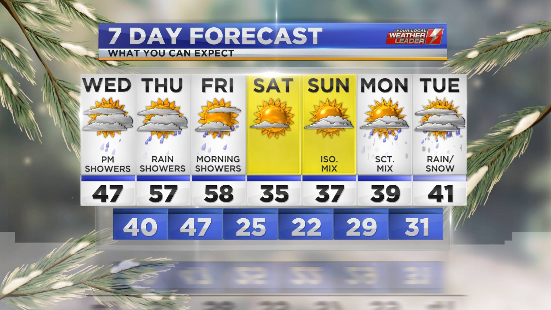Your 7-day Forecast for Wednesday 06 February 2019