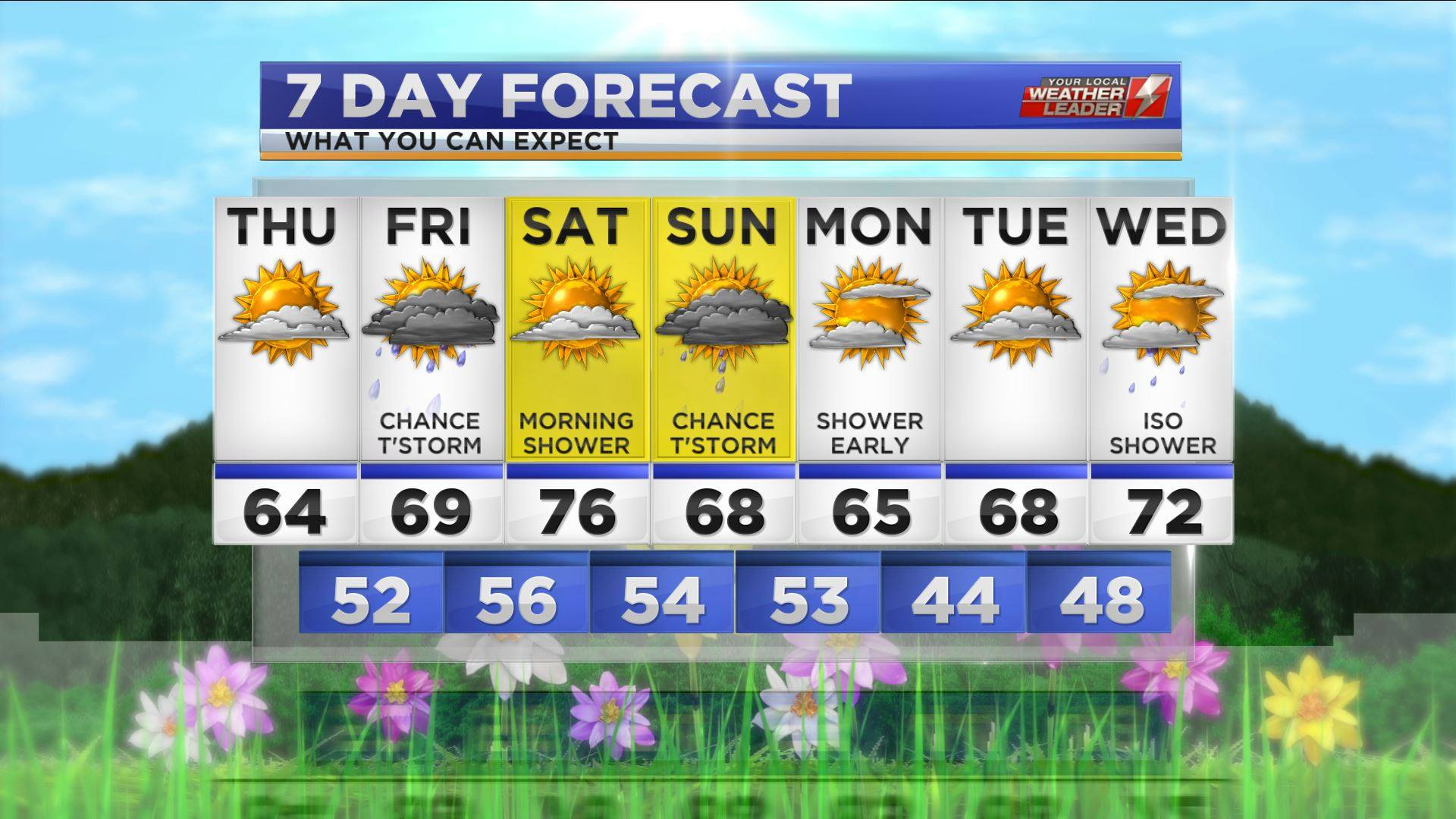 Your 7-day Forecast for Thursday 11 April 2019