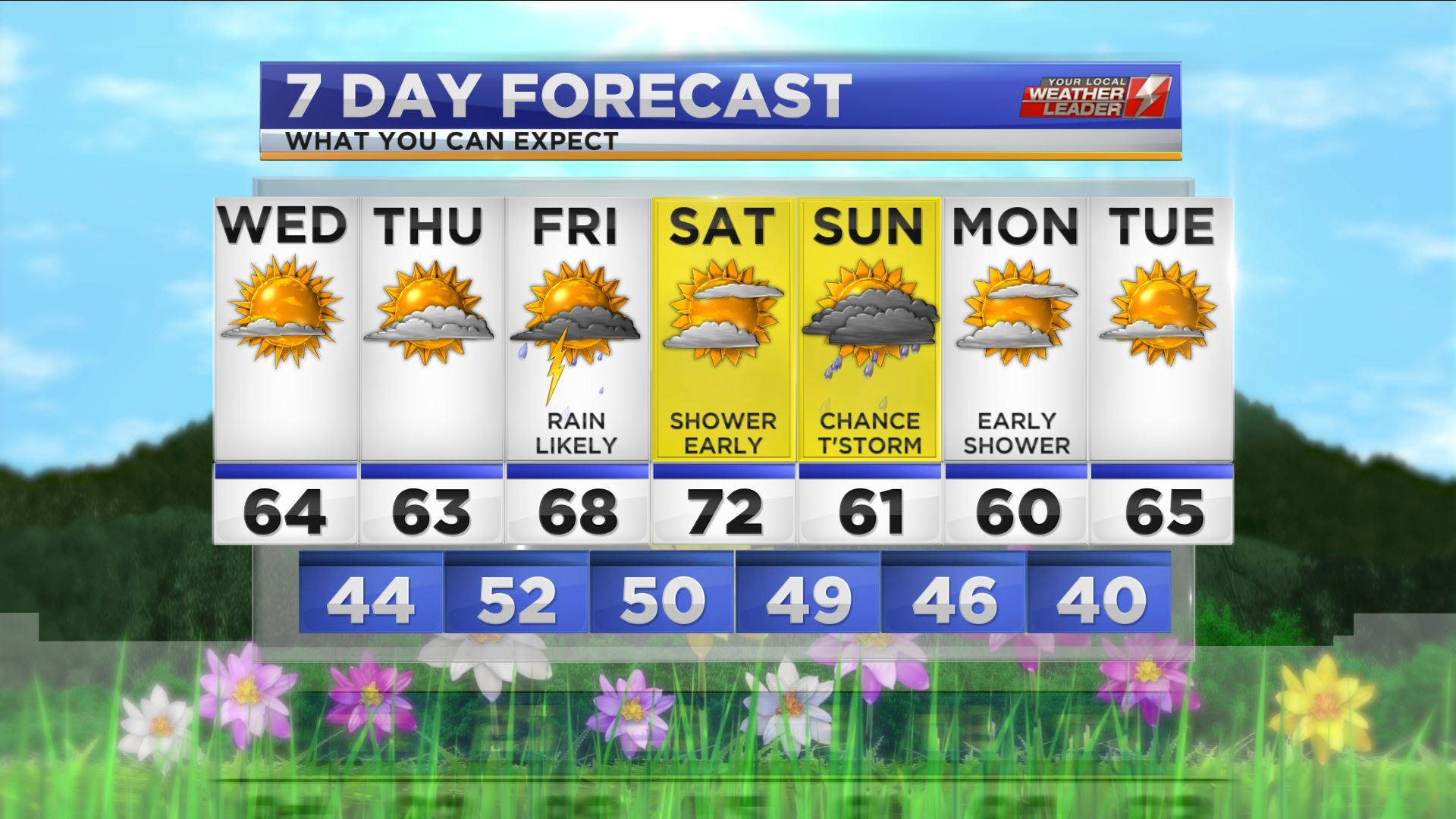 Your 7-day Forecast for Wednesday 10 April 2019