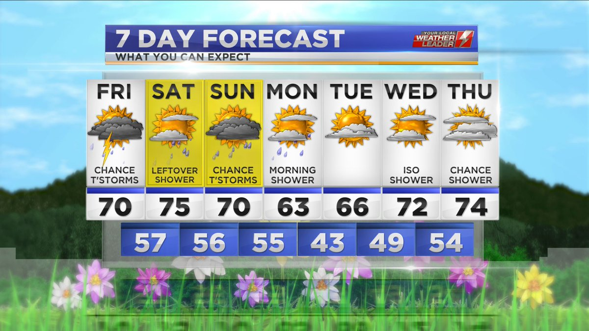 Your 7-day Forecast for Friday 12 April 2019