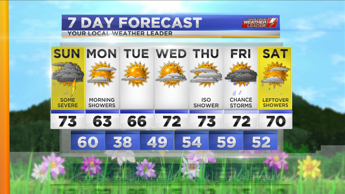 Your 7-day Forecast for Sunday 14 April 2019