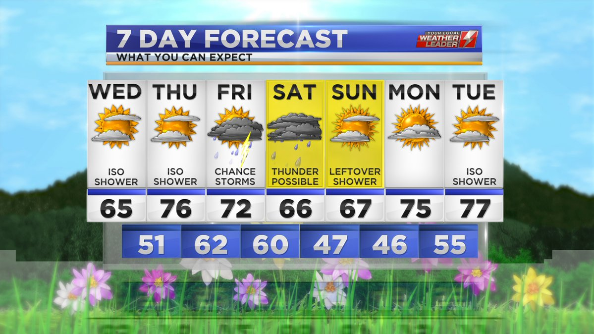 Your 7-day Forecast for Wednesday 17 April 2019