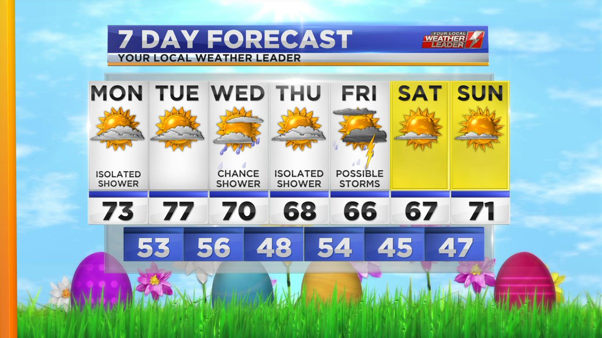 Your 7-day Forecast for Monday 22 April 2019