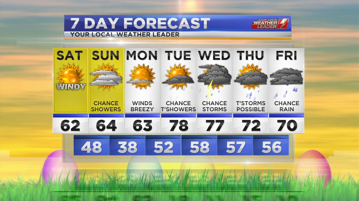 Your 7-day Forecast Saturday 27 April 2019