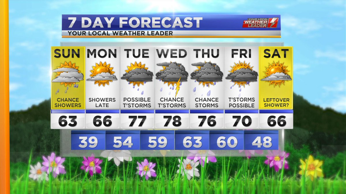 Your 7-day Forecast Sunday 28 April 2019