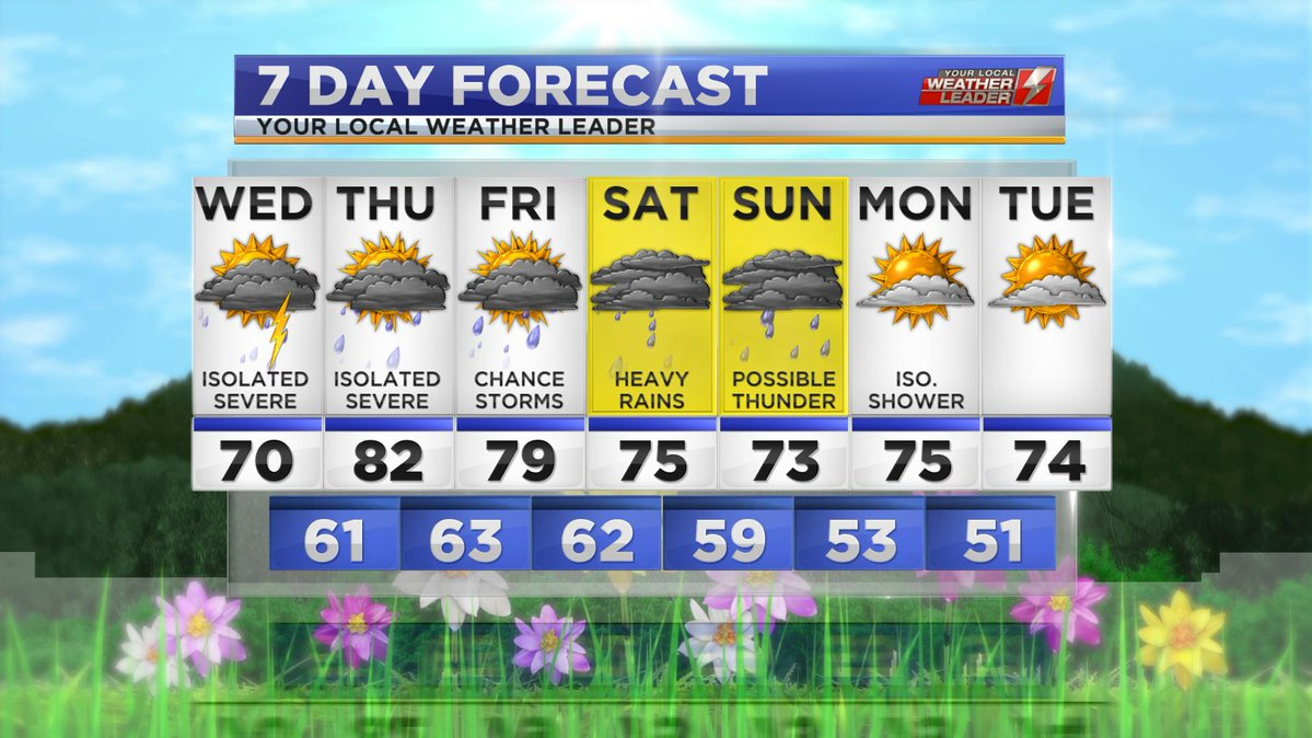 Your 7-day Forecast for Wednesday 01 May 2019