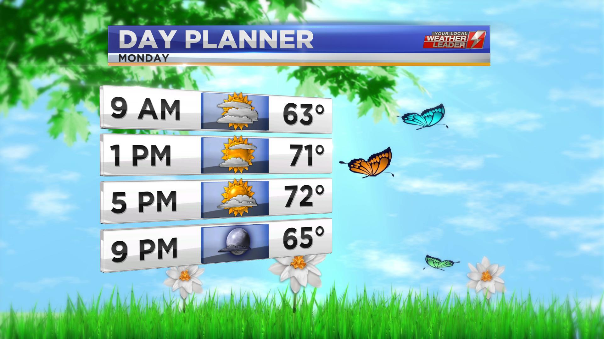 Day Planner Forecast for Monday 06 May 2019