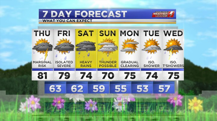 Your 7-day Forecast for Thursday 02 May 2019