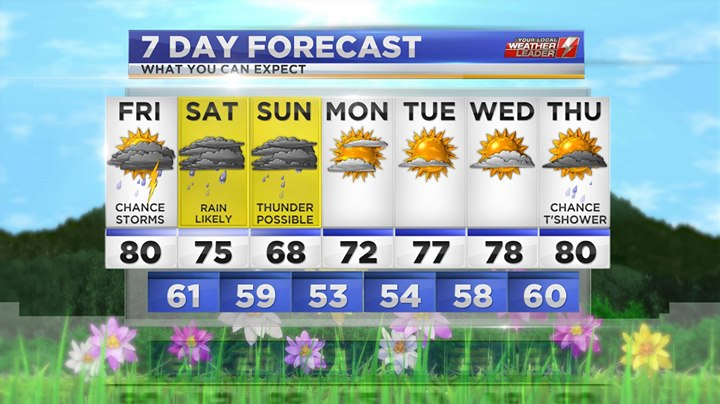 Your 7-day Forecast for Friday 03 May 2019