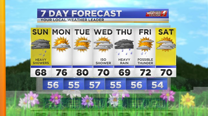 Your 7-day Forecast for Sunday 05 May 2019
