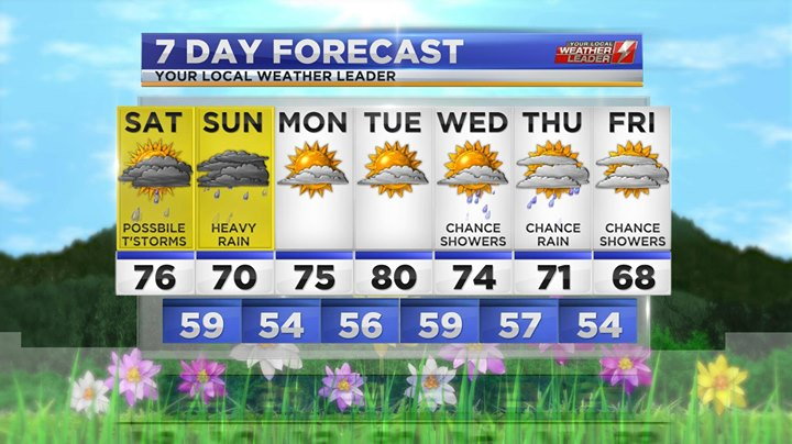 Your 7-day Forecast Saturday 04 May 2019