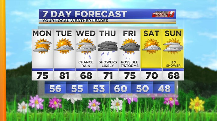 Your 7-day Forecast for Monday 06 May 2019