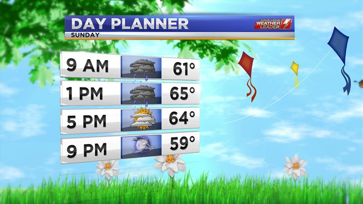 Day Planner Forecast Sunday 05 May 2019