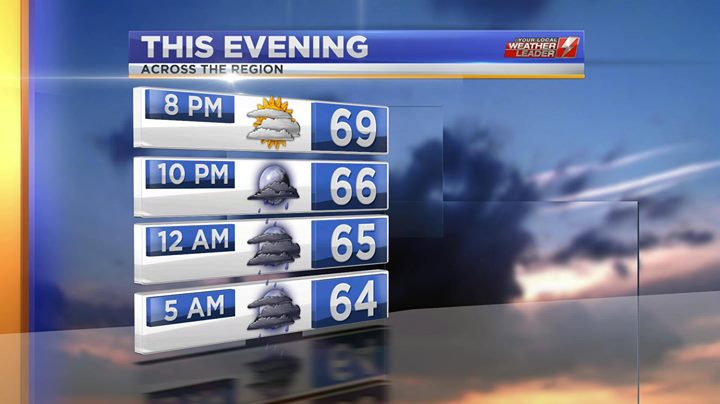 Evening Forecast Friday 09 May 2019