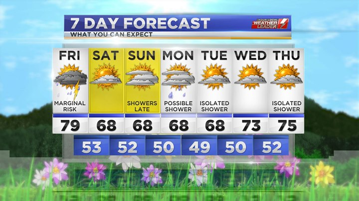 Your 7-day Forecast for Friday 10 May 2019