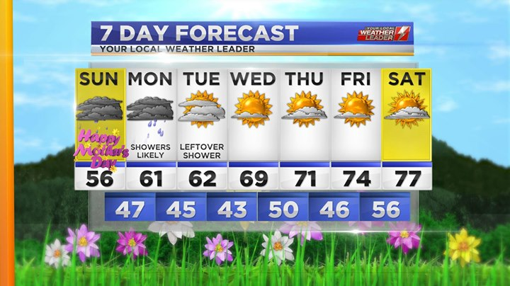 Your 7-day Forecast Sunday 12 May 2019