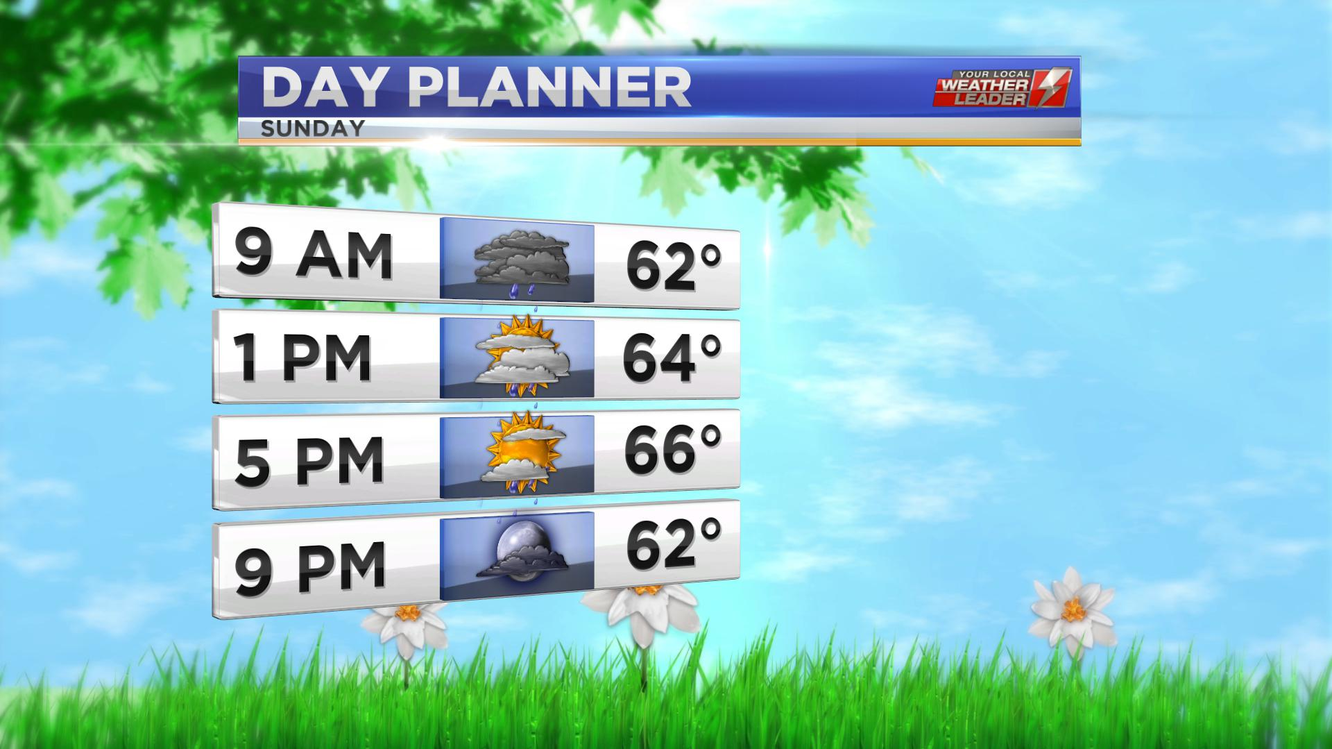 Day Planner Forecast for Sunday 05 May 2019