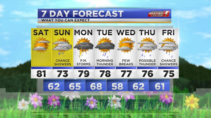 7-day Forecast for Saturday 08 June 2019