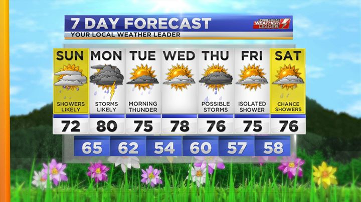 Your 7-day Forecast Sunday 09 June 2019