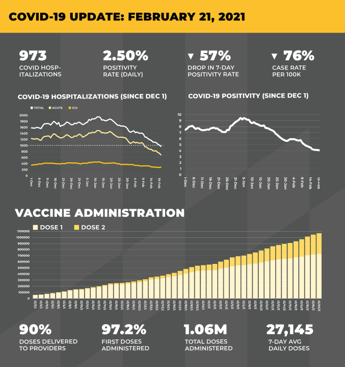 """""""Our vaccination rate is rising, our hospitalizations and key metrics are all declining, and with each day, we are moving one step closer to eliminating and eradicating this pandemic,"""" said Governor Hogan. """"This is more good news, but we need to remain vigilant and keep doing the things that keep ourselves, our families, and our communities safe."""""""
